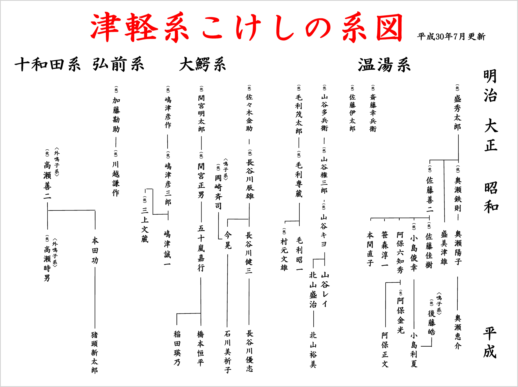 こけし工人の系図